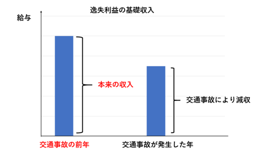 逸失利益の計算方法 - 東京都で後遺障害・交通事故なら医療資格保有 ...